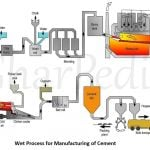 Cement Manufacturing Process