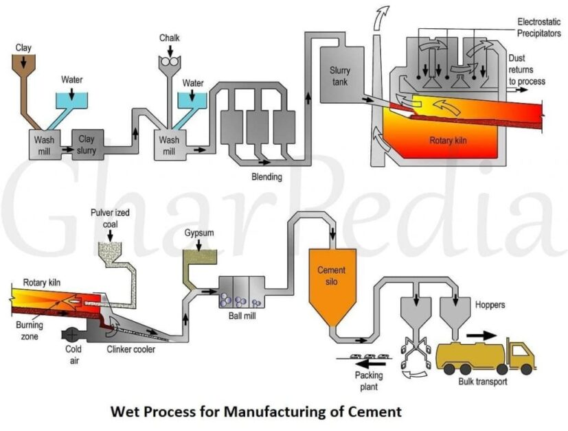 Manufacturing process of cement pdf to excel