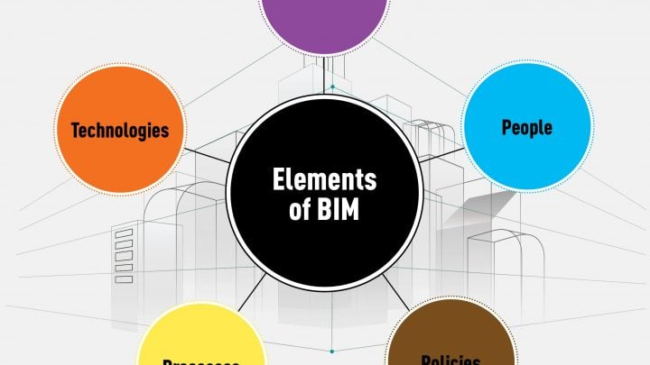 To BIM or Not to BIM: That is the Question