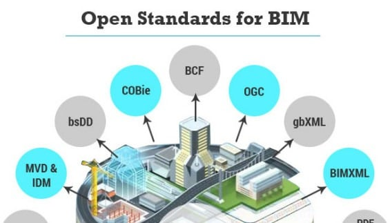 What Interoperability really means in a BIM context?
