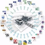 Building Information Modeling is More than Software