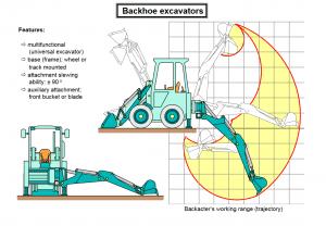 Backhoe excavators 2 300x208 - Construction Equipment Earthwork & Soil Compaction