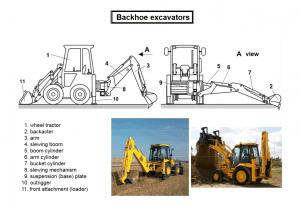 Backhoe excavators 300x205 - Construction Equipment Earthwork & Soil Compaction