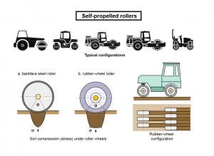 Compactors 2 300x219 - Construction Equipment Earthwork & Soil Compaction