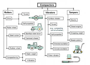 Compactors 300x217 - Construction Equipment Earthwork & Soil Compaction
