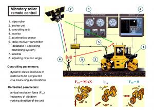 Compactors 5 300x214 - Construction Equipment Earthwork & Soil Compaction
