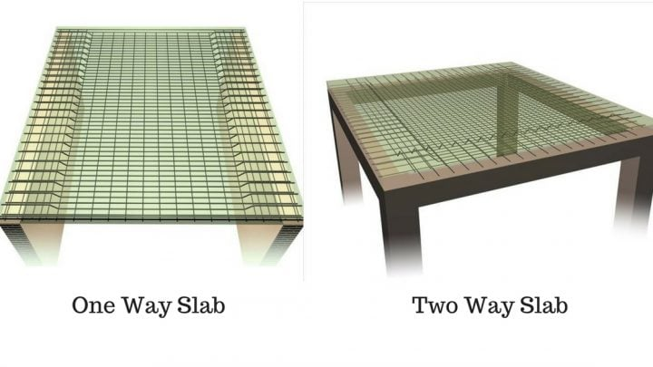 What is a two-way slab?