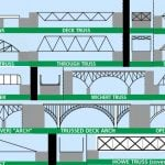 Bridge Engineering – Types of Bridges