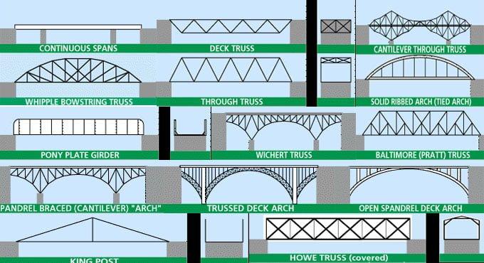 Bridge Engineering – Types of Bridges