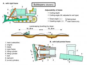 bulldozers 300x226 - Construction Equipment Earthwork & Soil Compaction