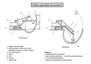 cable operated excavators 300x210 - Construction Equipment Earthwork & Soil Compaction