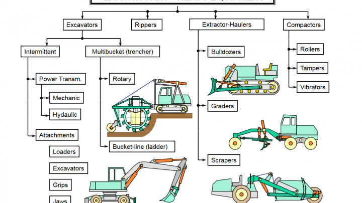 Construction Equipment Earthwork & Soil Compaction