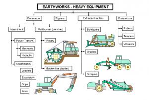 earthworks heavy equipment 300x202 - Construction Equipment Earthwork & Soil Compaction