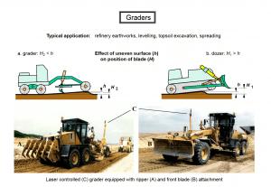 graders 1 300x207 - Construction Equipment Earthwork & Soil Compaction
