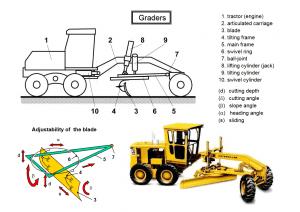 graders 300x212 - Construction Equipment Earthwork & Soil Compaction