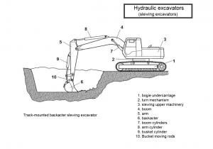 hydraulic excavators 2 300x210 - Construction Equipment Earthwork & Soil Compaction