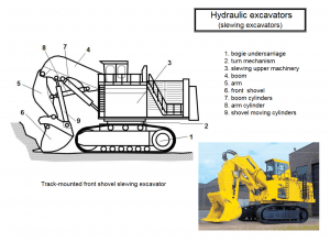 hydraulic excavators 3 300x220 - Construction Equipment Earthwork & Soil Compaction