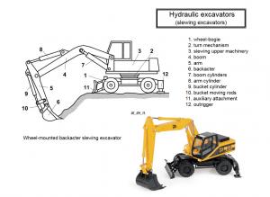 hydraulic excavators 300x219 - Construction Equipment Earthwork & Soil Compaction