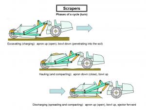scrapers 1 300x227 - Construction Equipment Earthwork & Soil Compaction