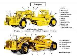 scrapers 2 300x218 - Construction Equipment Earthwork & Soil Compaction
