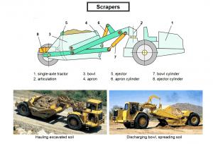 scrapers 300x204 - Construction Equipment Earthwork & Soil Compaction