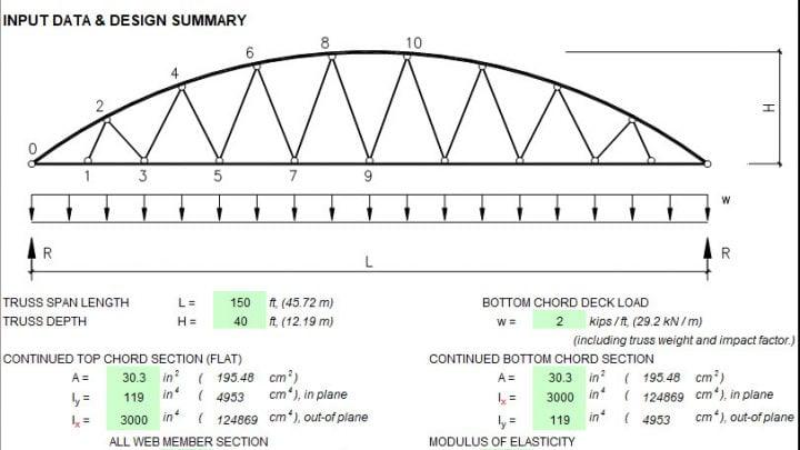 Truss Analysis using Finite Element Method