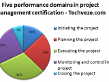 PMP Performance Domain 160x120 - The PMP Certification Process Overview