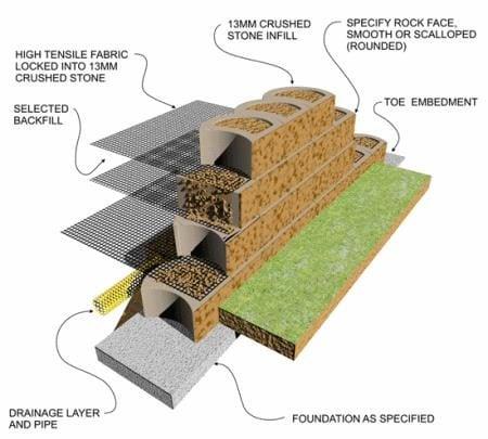 Reinforced Retainig walls Design