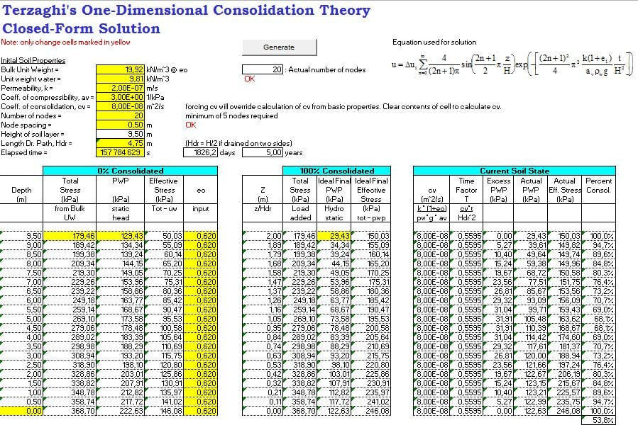 Terzaghi's Consolidation Equation – Closed Form Solution