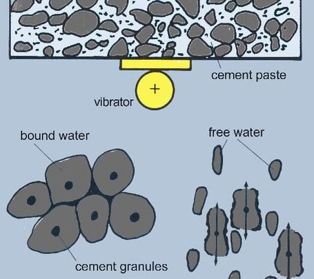 Concrete vibration – The why and how of consolidating concrete