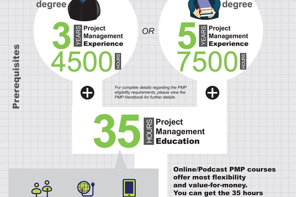 The PMP Certification Process Overview