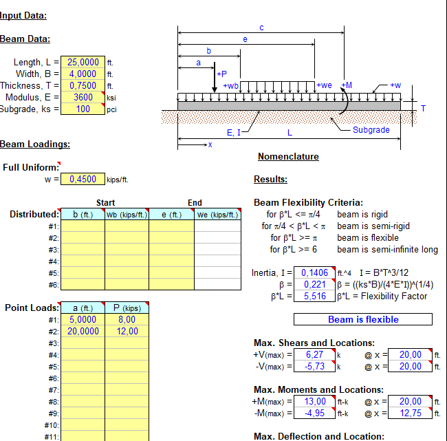 Beam on Elastic Foundation Analysis Sheet