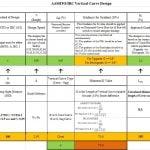 Design of highways spreadsheets