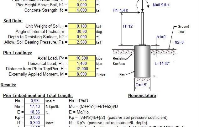 Analysis of a Pole Foundation spreadsheet