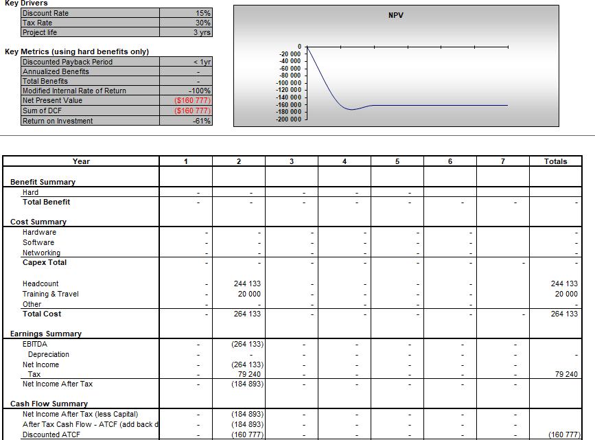 Cost Benefit Analysis Spreadsheet