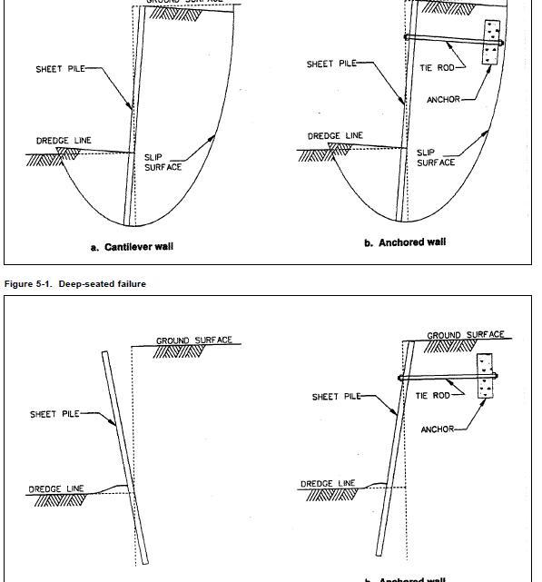 Design of Sheet Pile Walls Manual
