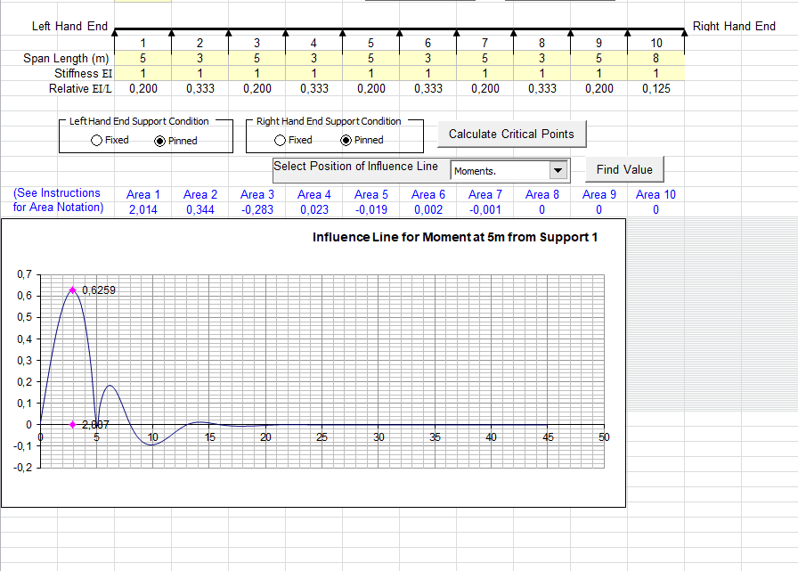 Influence line diagrams spreadsheet