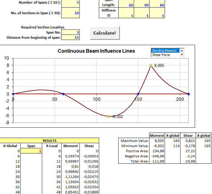 Influence lines in continuous beams spreadsheet