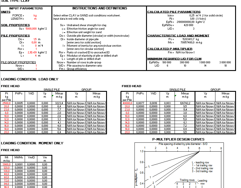 Lateral Load Pile P-Y Method Spreadsheet