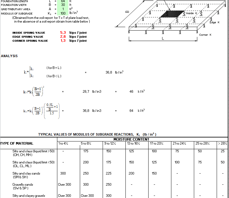 Mat Boundary Spring Generator Spreadsheet
