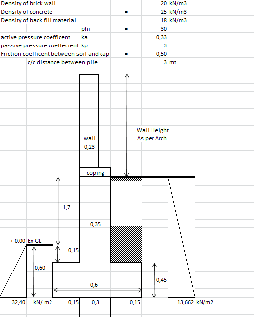 Stability and Design of Pile Foundation for Compound Wall Spreadsheet