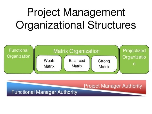 Organization Structure: Functional, Projectized, Matrix