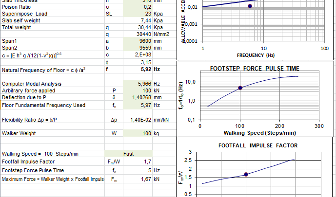 Floor Vibrations For Sensitive Equipements Spreadsheet