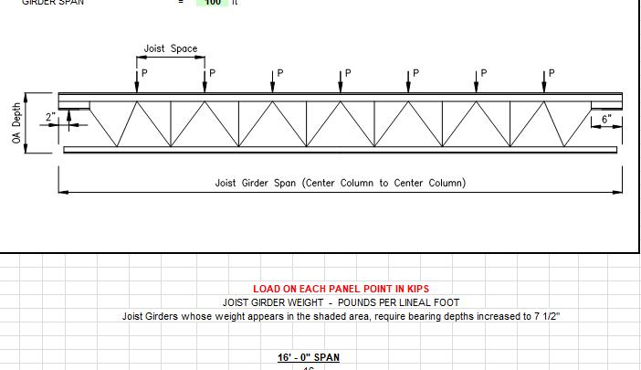 Joist Girder Calculations Spreadsheet