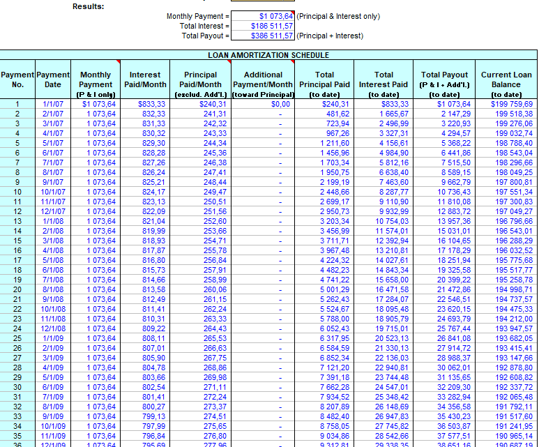 Loan Monthly Payments and Amortization schedule Spreadsheet