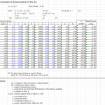 Modulus of Sub Grade Reaction for Piles Spreadsheet