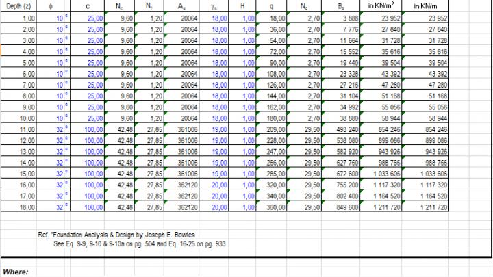 Modulus of Sub Grade Reaction for Piles Spreadsheet