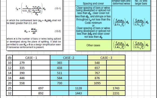 Splices Calculation Spreadsheet