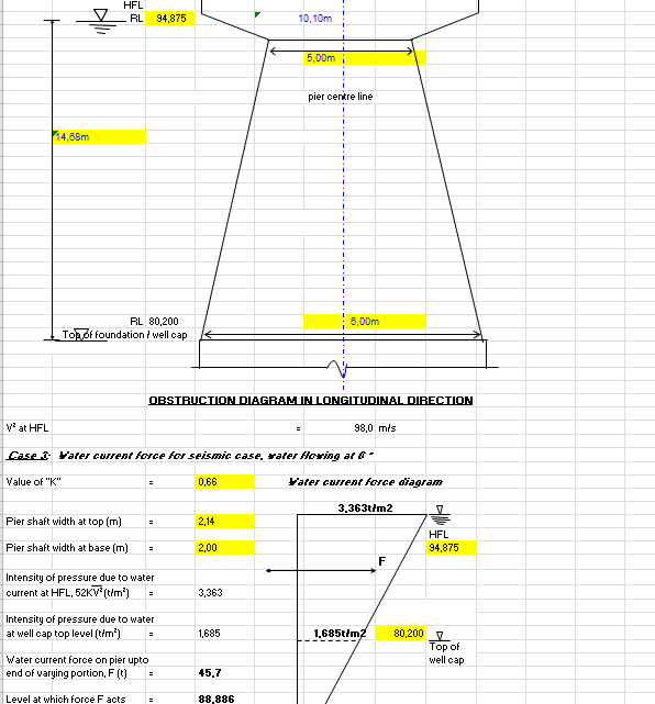 Water Force on Bridge Pier Calculation Spreadsheet