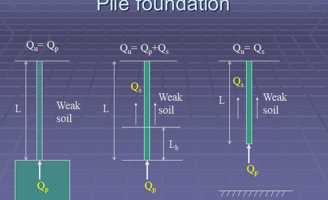 All about foundation, choice, types, design and calculation